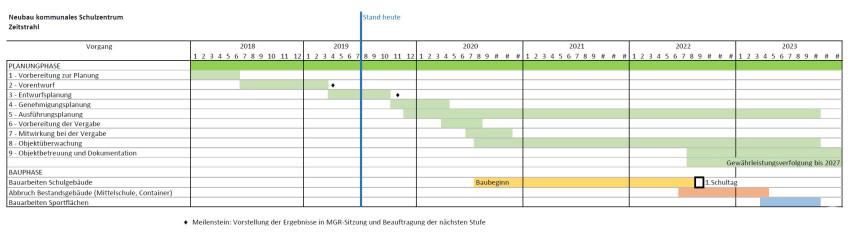 Neubau Kommunales Schulzentrum - Zeitstrahl Juli 2019
