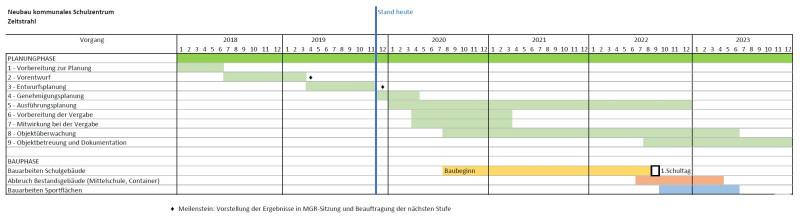 Neubau-Kommunales-Schulzentrum_Zeitstrahl_Dez2019