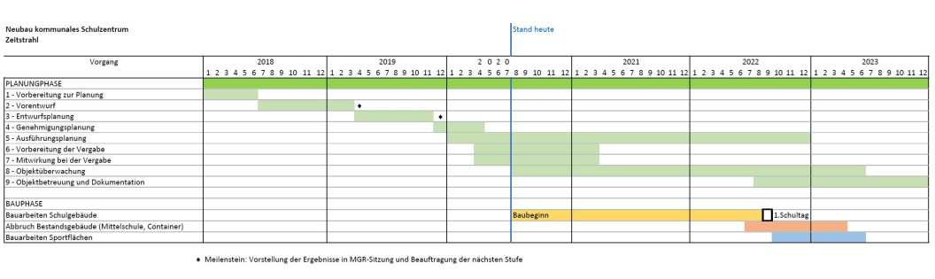 Zeitstrahl-Neubau-Kommunales-Schulzentrum-Ausschnitt_Juli2020