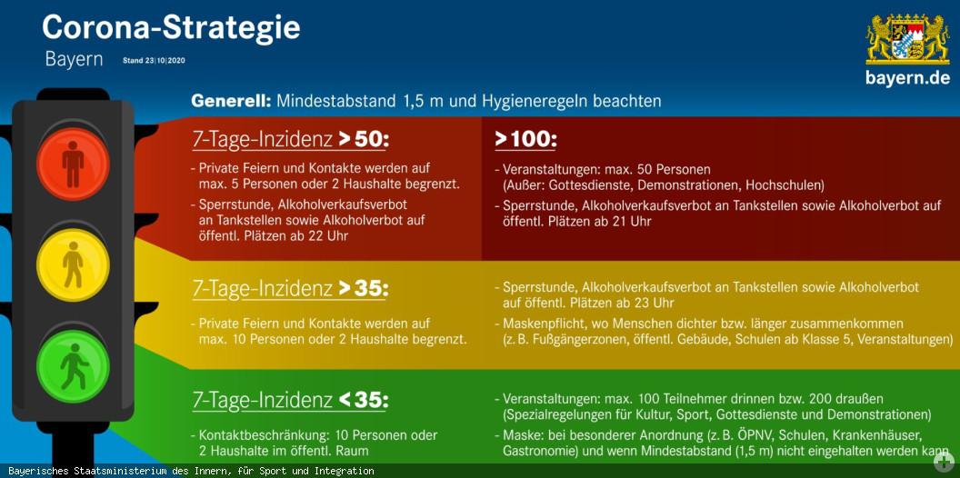 Erweiterte Corona-Ampel für Bayern vom 23.10.2020