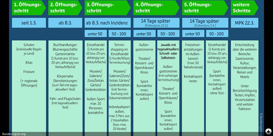 Grafik der Corona-Pandemie Öffnungsschritte der Bundesregierung vom 03.03.2021