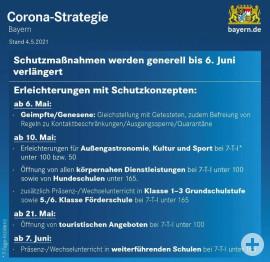 Corona-Strategie Bayern vom 04.05.2021