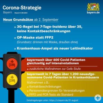 aktuelle Corona-Strategie Stand 31.08.2021